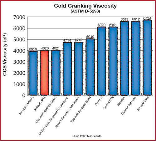 ASTM Cold Cranking Viscosity Test Image