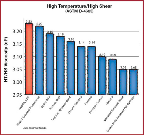 ASTM High Temperature / High Shear Test Image