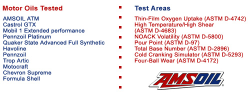 High Temperature/High Shear (ASTM D-4683), NOACK Volatility (ASTM D-5800), Pour Point (ASTM D-97), Total Base Number (ASTM D-2896), Cold Cranking Simulator (ASTM D-5293), Castrol GTX Four-Ball Wear (ASTM D-4172)
